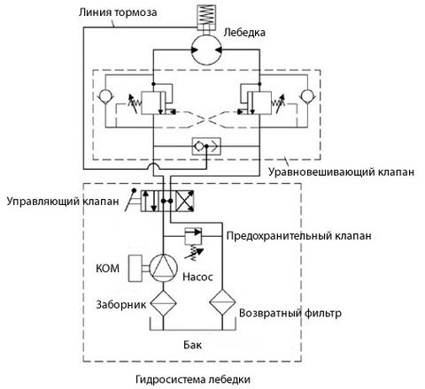 гидросистема бизон